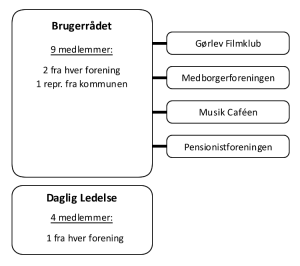 Organisationsdiagram for Den Gamle Biograf